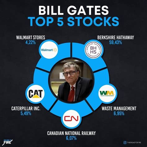BILL GATES TOP 5 STOCKS! INVESTING FOR BEGINNERS in 2020 ...