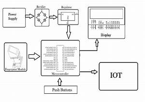 Biometric Attendance System Over Iot