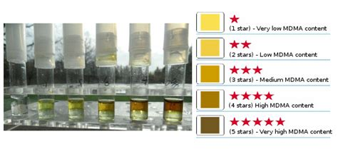 what color is molly mdma purity test kit