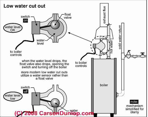 Hardy Stove Relay Wiring Schematic by Low Water Cutoff Controls Guide To Lwcos On Water