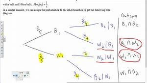 Probability Of Independent  U0026 Dependent Events Tree Diagrams