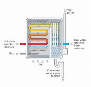 Condensing Gas Boilers