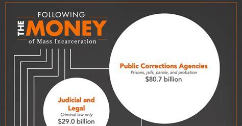 money  mass incarceration prison policy