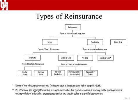 Assignment Ten Reinsurance.