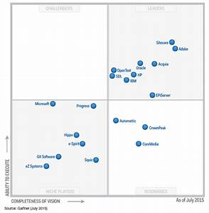 What are the best cms and portal platforms quora for Gartner magic quadrant document management