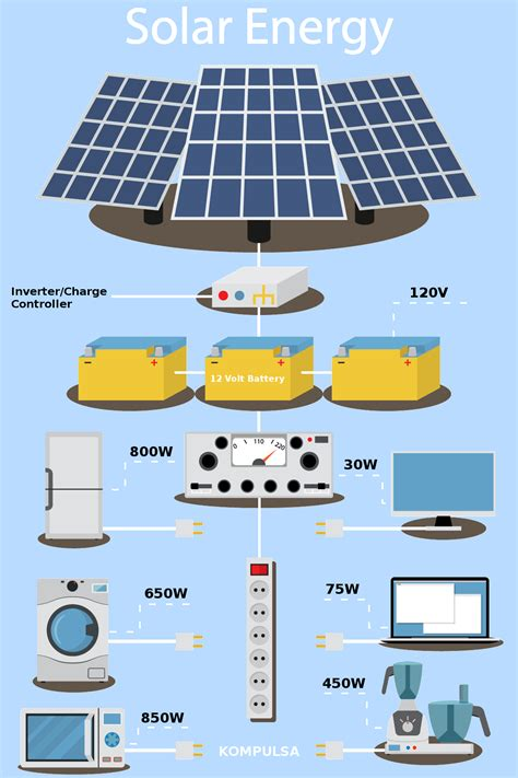 Solar Energy Worth The Switch