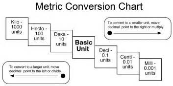 6th grade metric system metric system metric conversions quiz proprofs quiz