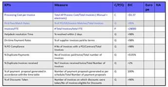 Kpi Excel Template Kpi Document Template Kpi Spreadsheet Template Spreadsheet Templates For Busines Kpi Tracking