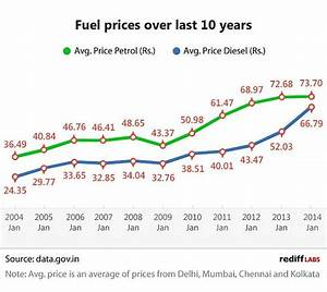 Diesel Price Increase Chart Team Bhp The Official Fuel Prices Thread