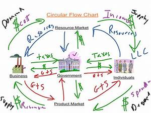 What Is A Circular Flow Diagram