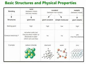 2012 topic 4.3 intermolecular forces and physical properties