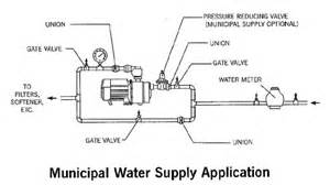 Single Shower Pressure Booster Pump by Compact Pressure Booster Pumps From Primo Pumps