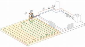 How Underfloor Heating And Radiators Work Together