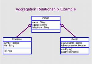 Software Design Aggregation Composition