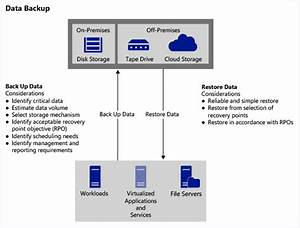 Deploy Backup And Recovery For Business Continuity
