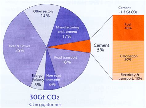 Co2 Emissions From Cement Production Civildigital
