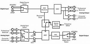 Sonifex Rb-adda Combined A  D And D  A Converter