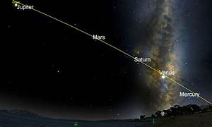 Today, 5 Planets Align For The First Time In A Decade ...