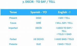 Verbs 39 R Us Spanish Gcse 9 1 English Vocabulary List
