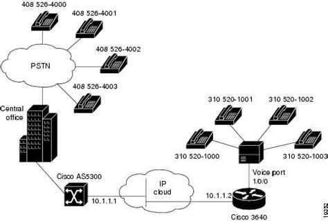 Cisco Ios Voice Video Fax Configuration Guide