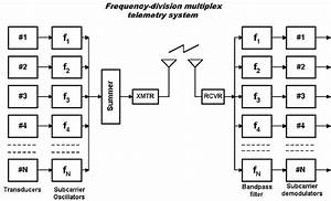 Frequency Division Multiplexing Block Diagram
