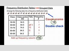 Grouped Frequency Table Definition Math Brokeasshomecom