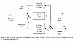 Governing Systems For Gas Turbines