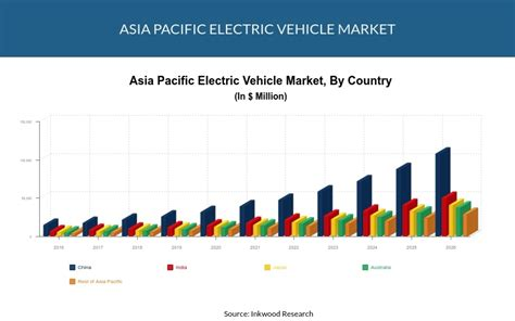 Electric Vehicle Market by Asia Pacific Electric Vehicle Market Forecast Industy