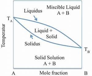 Phase Diagram Of An Isomorphous  Solid