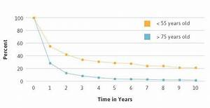 Mesothelioma Survival Rates - TechNoEdit