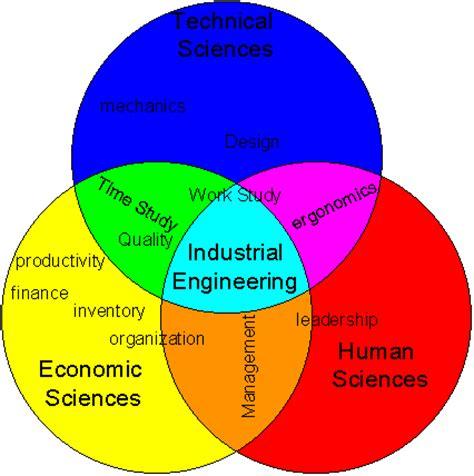 industrial design engineering civil engineering industrial engineering