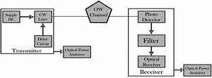 The Block Diagram Of The Unmodulated Circuit Model