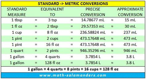 Standard Liquid Measurements Conversion Chart  Converting. Best Liner For Kitchen Cabinets. Nautical Kitchen Cabinets. 30 Kitchen Cabinet. How To Antique Kitchen Cabinets. Kitchen Under Cabinet Strip Lighting. Kitchen Cabinets Design With Islands. What To Put On Top Of Your Kitchen Cabinets. Decorating Ideas For The Top Of Kitchen Cabinets Pictures