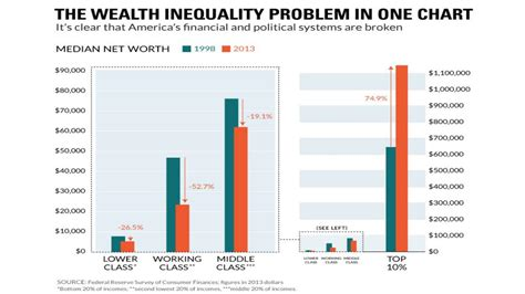 change bureau the wealth inequality problem in one chart