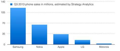 samsung vs iphone sales apple s profit eclipses samsung motorola nokia and lg