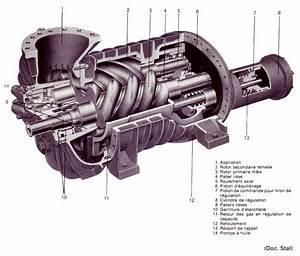 Compresseur A Vis : schema et photos en genie chimique compresseur vis ~ Melissatoandfro.com Idées de Décoration