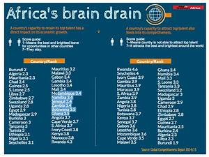 Only Africa can put a stop to drain brain - East Africa ...