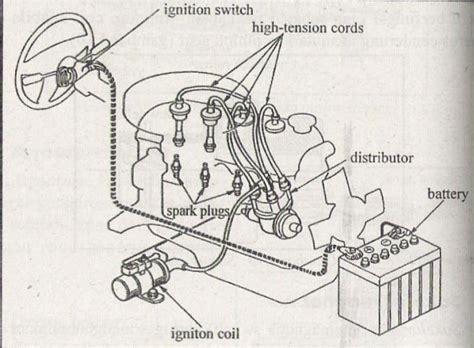 automotif 513y sistem pengapian konvensional