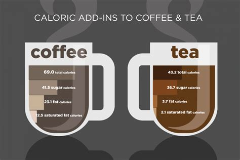 5 Healthy Ways To Have Caffeine: Extra Calories In Coffee And Tea Can Cause Weight Gain