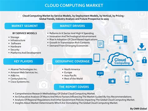 Cloud Computing Market Size, Share, Research and Forecast ...