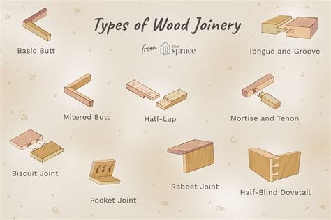 types  wood joints