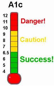 Hemoglobin A1c Range Chart Hba1c Test 9 1 Dangerous Diabetes Health Study