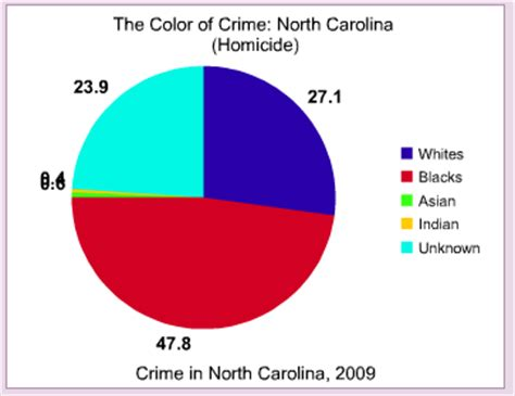 the color of crime carolina the color of crime occidental dissent