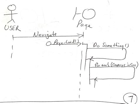 mike sneen 39 s net blog uml sequence diagrams activation