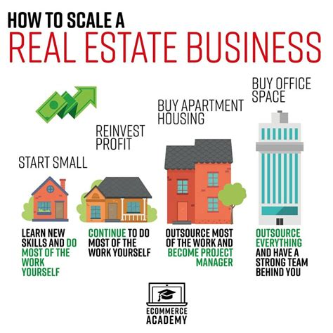 How to scale a real estate business What do you think