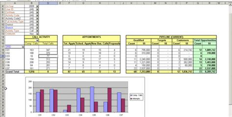 Sales Key Performance Indicators Template by Kpi Spreadsheet Template Kpi Spreadsheet Spreadsheet