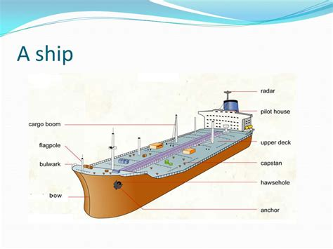 front house types of merchant ships introduction ppt