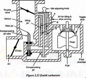 What Is Zenith Carburetor