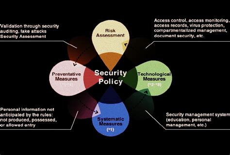 Principles Of Information Systems Security Assignment Help
