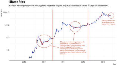 Annualized rate of increase of bitcoin (btc) money supply. According to this chart, we could find out when Bitcoin's ...